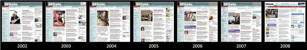 Evolution_of_sfgate